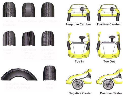 Xe++ - Khi nào cần phải cân chỉnh độ chụm bánh xe?