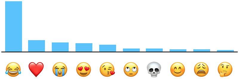"""Công nghệ - """"Cười ra nước mắt"""" là emoji được yêu thích nhất trên iPhone"""