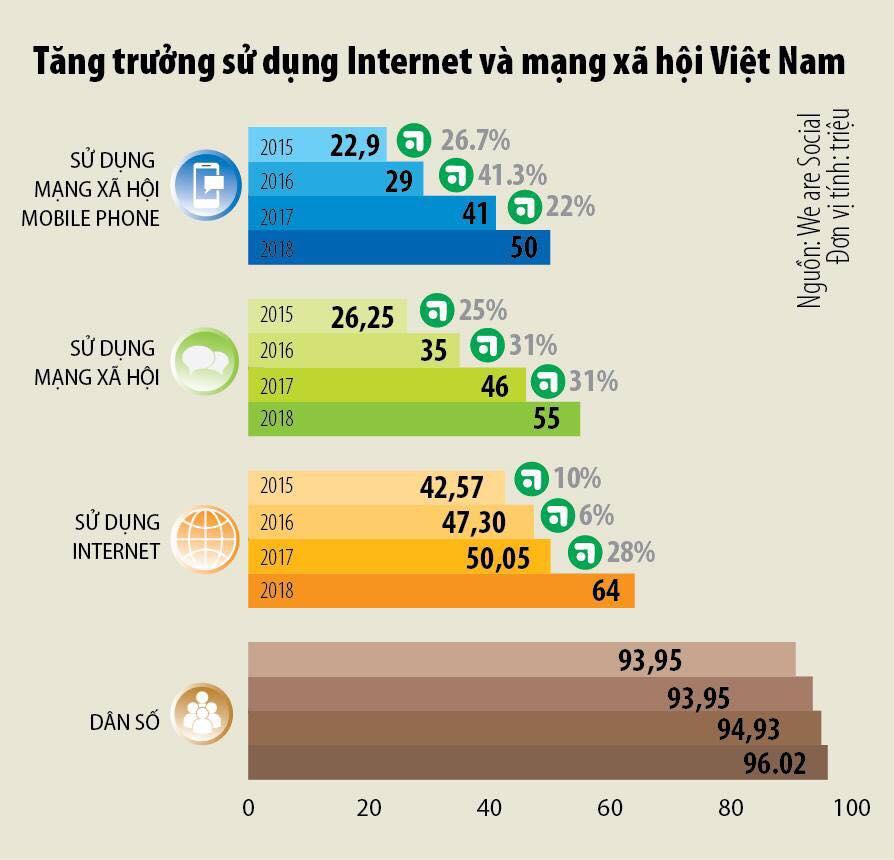 Cuộc sống số - Người sử dụng Internet và mạng xã hội Việt Nam tăng trưởng ra sao?