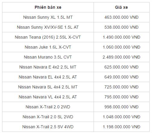 Xe++ - Bảng giá ô tô Nissan chính hãng cập nhật mới nhất tháng 8/2017 (Hình 2).