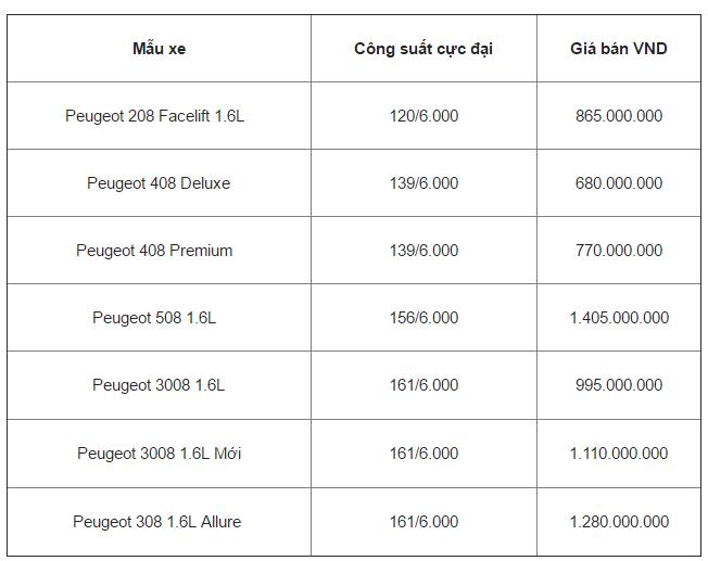 Xe++ - Giá bán chính hãng các mẫu xe Peugeot mới nhất tháng 8/2017  (Hình 2).