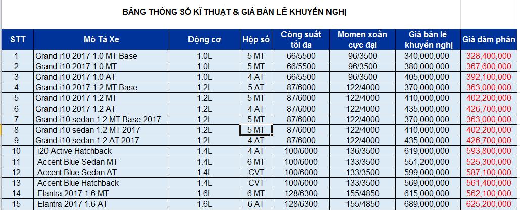 Xe++ - Giá ôtô Hyundai tháng 9/2017: Grand i10 giảm thêm 10 triệu đồng (Hình 2).