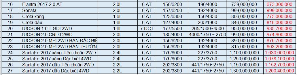Xe++ - Giá ôtô Hyundai tháng 9/2017: Grand i10 giảm thêm 10 triệu đồng (Hình 3).