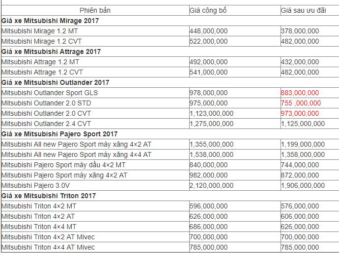 """Xe++ - Mitsubishi giảm giá """"sốc"""" gần 200 triệu đồng trong tháng 9/2017 (Hình 2)."""