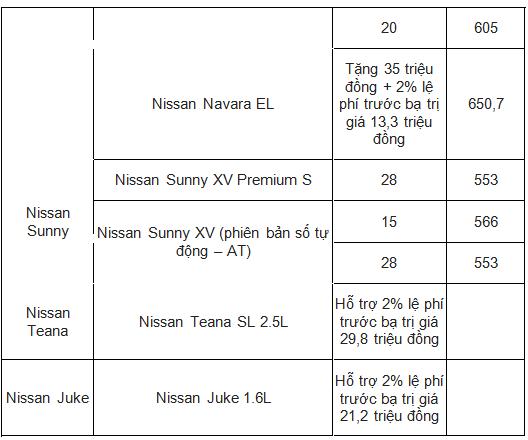 Xe++ - Giá ô tô Nissan tháng 11/2017: X-Trail giảm sâu 70 triệu đồng để hút khách (Hình 6).