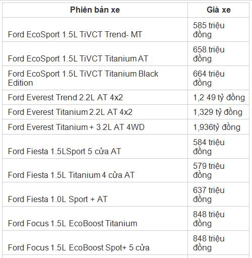 Xe++ - Giá ô tô Ford tháng 11/2017: Giảm giá 50 triệu đồng với mẫu xe chủ lực (Hình 2).