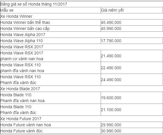Xe++ - Bảng giá xe máy Honda tháng 11/2017: RSX tem mới, giá 21,5 triệu đồng (Hình 3).