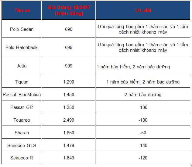 Xe++ - Bảng giá ô tô Volkswagen tháng 12: Đồng loạt giảm giá tới 140 triệu đồng (Hình 2).