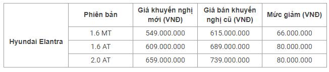 """Xe++ - Ba """"ông lớn"""" ô tô trong nước công bố giá bán sớm cho năm 2018 (Hình 9)."""
