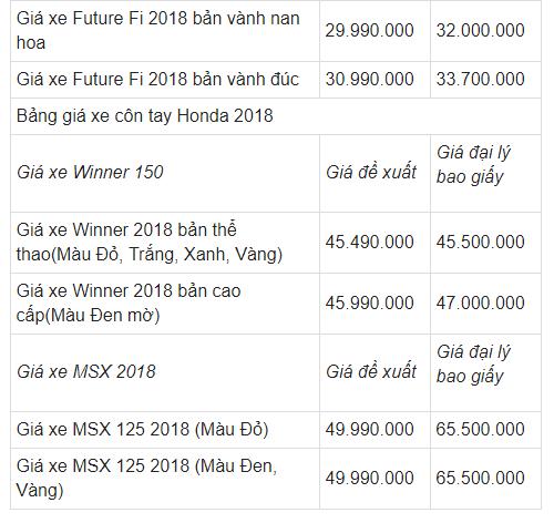 Bảng giá xe - Bảng giá xe máy Honda tháng 1/2018: Nhiều mẫu xe tăng chóng mặt (Hình 8).