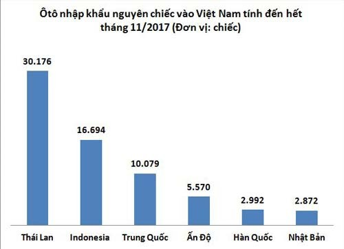 Thị trường xe - Những mẫu ôtô nhập khẩu hưởng thuế 0% cho khách Việt
