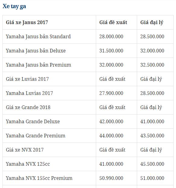 Bảng giá xe - Giá xe máy Yamaha tháng 1/2018: NVX125cc/155cc, Exciter tăng nhẹ (Hình 4).