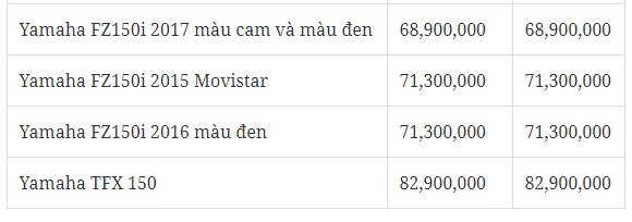 Bảng giá xe - Giá xe máy Yamaha tháng 1/2018: NVX125cc/155cc, Exciter tăng nhẹ (Hình 6).