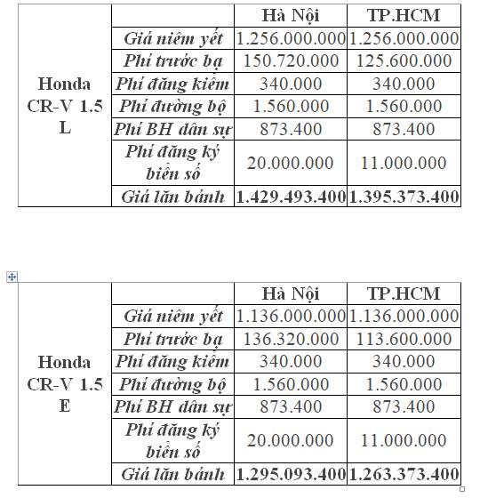Thị trường xe - Mức giá lăn bánh cho Honda CR-V 2018 là bao nhiêu? (Hình 2).