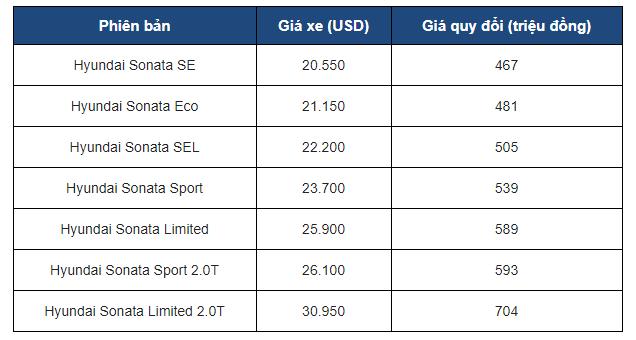 Đánh giá xe - Hyundai Sonata 2018 - Sắc sảo, tiện nghi và đáng mua? (Hình 9).