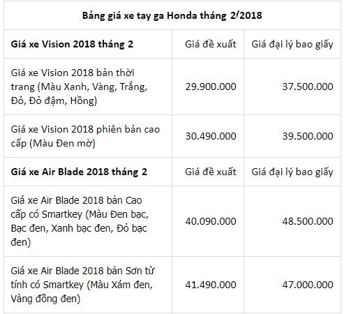 Bảng giá xe - Giá xe máy Honda tháng 2/2018: Air Blade, SH150i tăng chóng mặt (Hình 3).