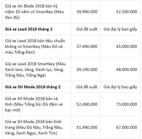 Bảng giá xe - Giá xe máy Honda tháng 2/2018: Air Blade, SH150i tăng chóng mặt (Hình 4).
