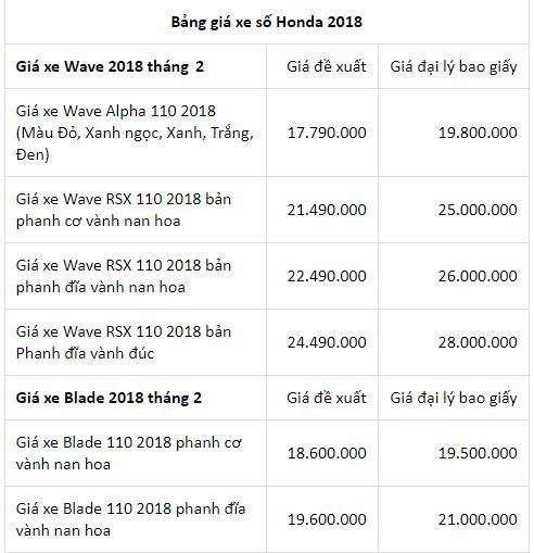 Bảng giá xe - Giá xe máy Honda tháng 2/2018: Air Blade, SH150i tăng chóng mặt (Hình 6).