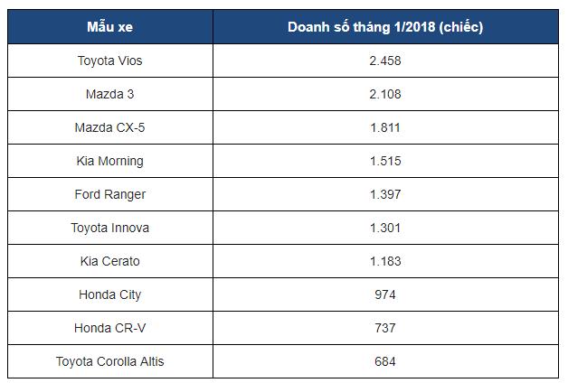 Thị trường xe - 10 ô tô bán chạy nhất thị trường Việt Nam tháng 1/2018 (Hình 4).