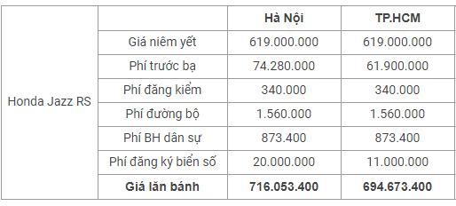 Thị trường xe - Giá lăn bánh 'tân binh' Honda Jazz tại Việt Nam là bao nhiêu? (Hình 2).