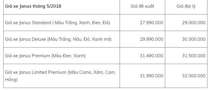 Bảng giá xe - Bảng giá xe máy Yamaha mới nhất tháng 5/2018: Loạt xe chủ lực tăng trở lại (Hình 3).