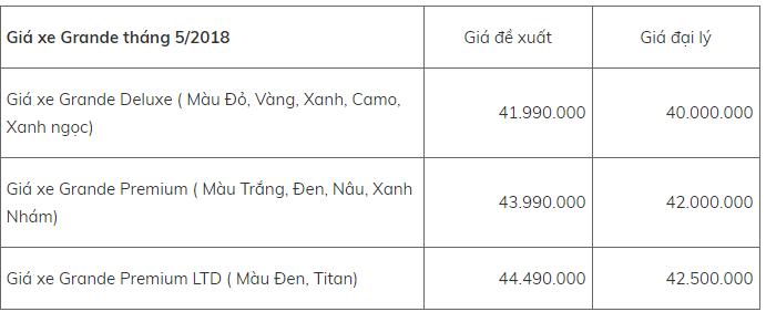 Bảng giá xe - Bảng giá xe máy Yamaha mới nhất tháng 5/2018: Loạt xe chủ lực tăng trở lại (Hình 6).