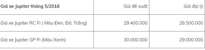 Bảng giá xe - Bảng giá xe máy Yamaha mới nhất tháng 5/2018: Loạt xe chủ lực tăng trở lại (Hình 9).