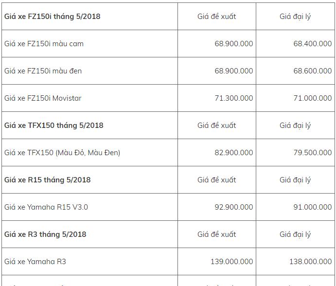 Bảng giá xe - Bảng giá xe máy Yamaha mới nhất tháng 5/2018: Loạt xe chủ lực tăng trở lại (Hình 8).
