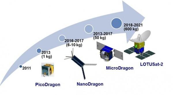 Cuộc sống số - Việt Nam sẽ phóng thêm 2 vệ tinh nữa sau Micro Dragon