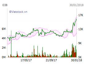 """Tài chính - Ngân hàng - Hậu """"245 tỷ bốc hơi"""": Cổ phiếu Eximbank rớt thảm, vua tôm Minh Phú trở lại đường đua"""