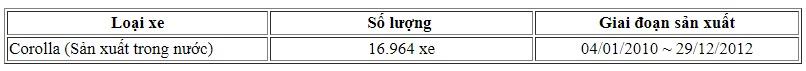 Thị trường xe - Toyota Việt Nam triệu hồi hơn 20.000 xe do lỗi túi khí