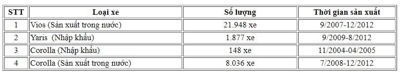 Thị trường xe - Toyota Việt Nam triệu hồi hơn 20.000 xe do lỗi túi khí (Hình 2).
