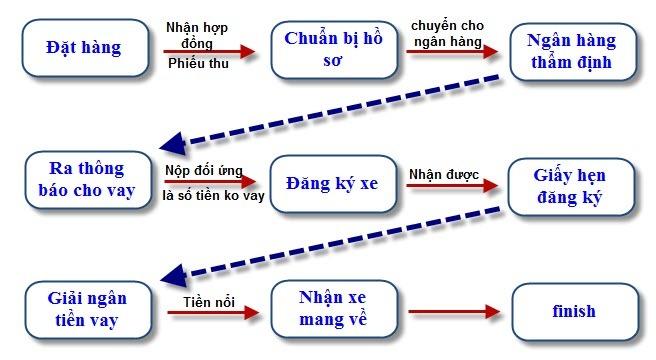 Xe++ - Các lưu ý khi làm thủ tục mua ô tô trả góp (Hình 2).
