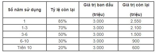 Thị trường xe - Cách tính thuế tài sản dự kiến đối với ô tô có giá trên 1,5 tỷ đồng