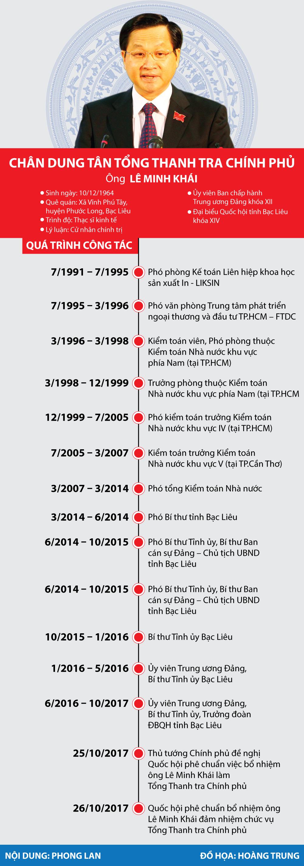 Hồ sơ điều tra - Infographic: Đôi nét về tân Tổng Thanh tra Chính phủ