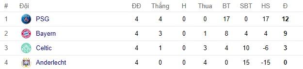 Bóng đá Quốc tế - Những đội bóng đầu tiên lọt qua vòng bảng Champions League (Hình 3).