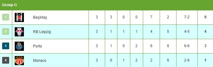 Bóng đá Quốc tế - Đêm nay, đội nào có khả năng vượt qua vòng bảng Champions League? (Hình 2).