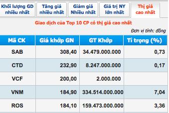 Đầu tư - Vượt ngưỡng kỷ lục 300.000 đồng, cổ phiếu Sabeco 'khủng' cỡ nào? (Hình 2).