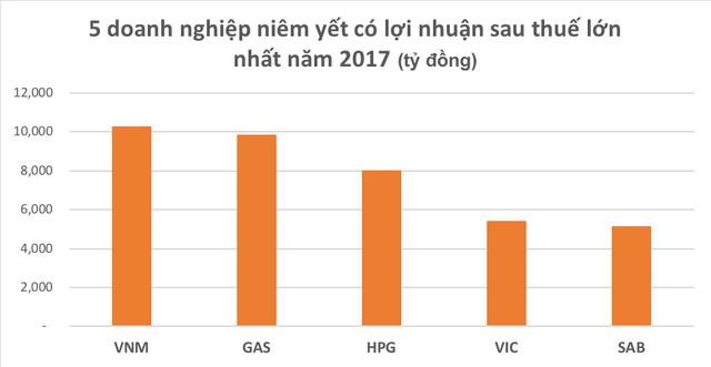 Tài chính - Ngân hàng - Hé lộ về 'ông vua' lợi nhuận trên sàn chứng khoán năm 2017 (Hình 2).