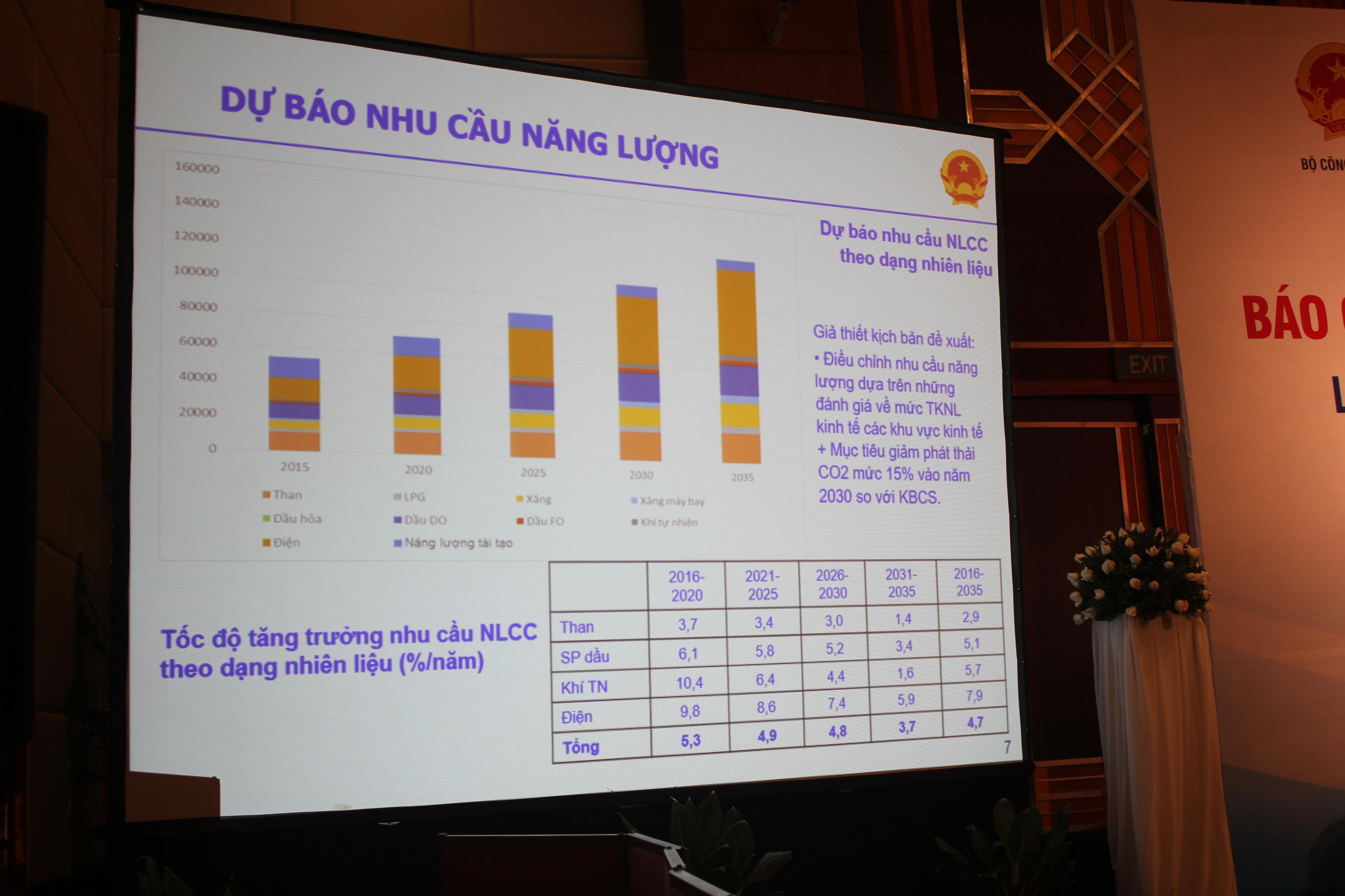Môi trường - Nhu cầu về năng lượng của Việt Nam đang tăng rất nhanh (Hình 2).