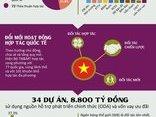 Kết nối- Chính sách - [Infographic] – Việt Nam đã hợp tác với 77 quốc gia về TN&MT