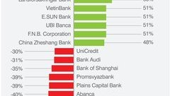 Tiêu dùng & Dư luận - VietinBank, BIDV, VCB lọt top 500 thương hiệu ngân hàng giá trị nhất thế giới