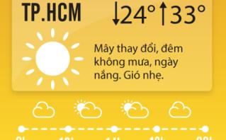 Tin nhanh - Dự báo thời tiết ngày 3/4: TP.HCM nắng nóng gay gắt, nhiệt độ ngoài trời 40 độ C