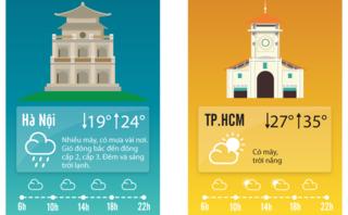 Tin nhanh - Dự báo thời tiết 17/4: Hà Nội lạnh vào sáng sớm, TP.HCM nắng nóng