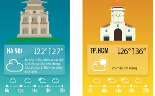 Tin nhanh - Dự báo thời tiết 19/4: Hà Nội hửng nắng, TP.HCM giảm nhiệt