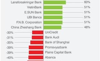 VietinBank, BIDV, VCB lọt top 500 thương hiệu ngân hàng giá trị nhất thế giới