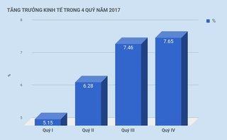 """Xi nhan Trái Phải - Thu nhập bình quân mỗi người Việt tăng thêm 170 USD: Sao phải """"chưa vội mừng""""?"""