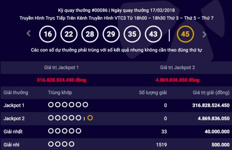 Tiêu dùng & Dư luận - Kết quả xổ số Vietlott mùng 2 Tết (17/2): Độc đắc 300 tỷ đồng vẫn chưa nổ