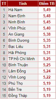 Xếp hạng điểm trung bình thi THPT Quốc gia 2018: Hà Nam soán ngôi, Sơn La đội sổ