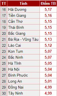 Xếp hạng điểm trung bình thi THPT Quốc gia 2018: Hà Nam soán ngôi, Sơn La đội sổ (Hình 2).